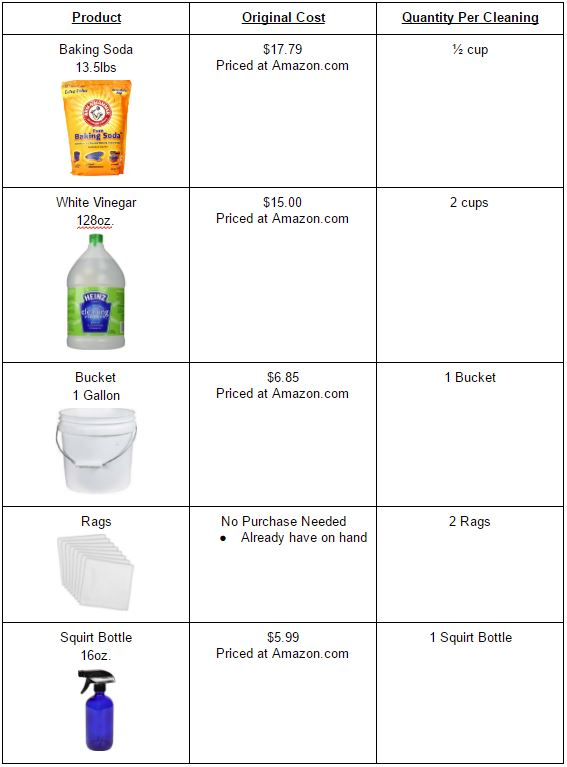 Product Chart